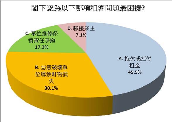 图一:4成半认为拖欠或拒付租金最困扰