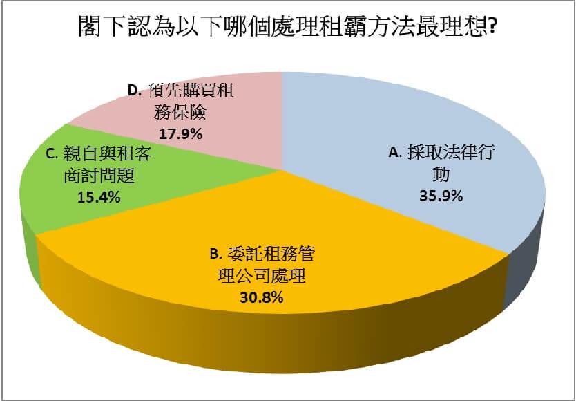 图二:达3成认为委托租务管理公司处理租霸问题最理想