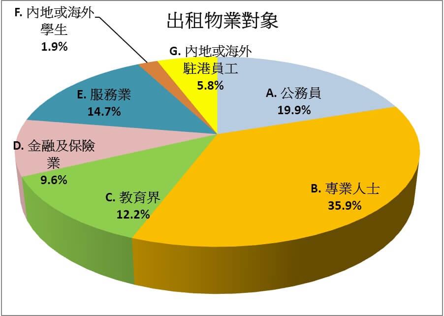图三:专业人士出租对象最受欢迎