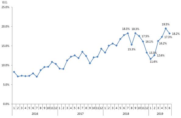 图∶每月逾千万元二手住宅注册量占比走势