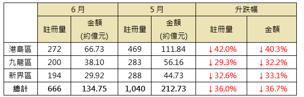 表:6月三区之逾千万元二手注册与5月比较