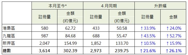 表: 本月至今*各区整体住宅注册与4月同期数字比较