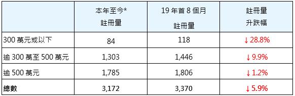 表一: 按金额划分本年至今*二手居屋注册量与19年首8个月比较