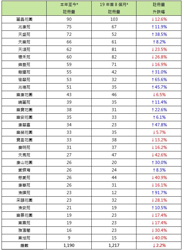 表二: 本年至今*30个二手居屋屋苑注册量与19年首8个月比较